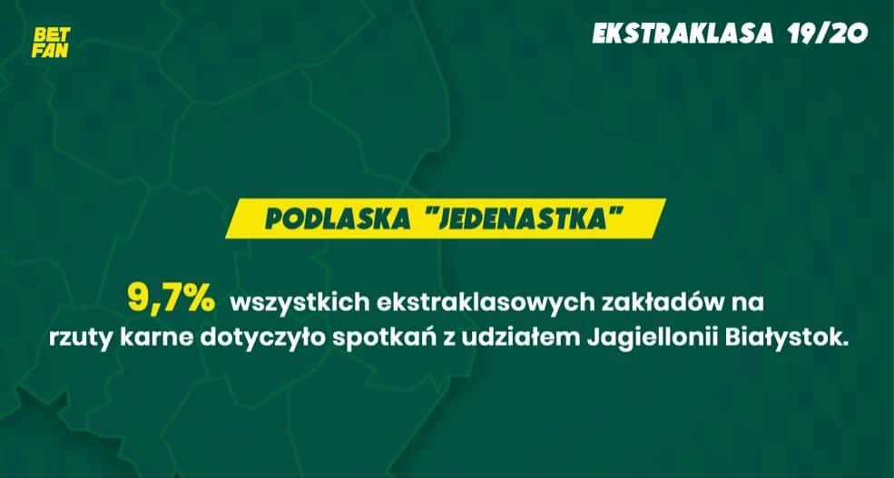 Podlaska jedenastka (infografika Betfan.pl)